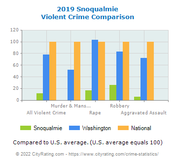 Snoqualmie Violent Crime vs. State and National Comparison