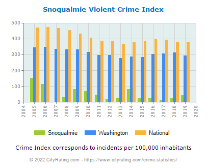 Snoqualmie Violent Crime vs. State and National Per Capita