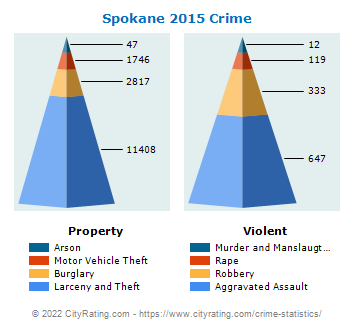 Spokane Crime 2015