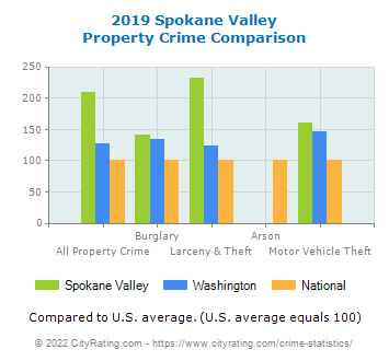 Spokane Valley Property Crime vs. State and National Comparison