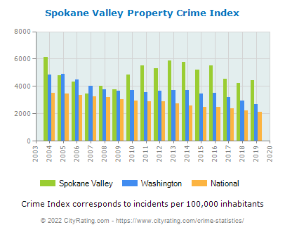 Spokane Valley Property Crime vs. State and National Per Capita