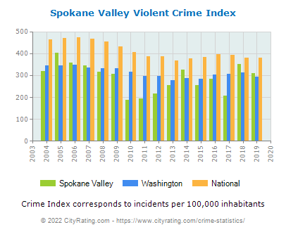 Spokane Valley Violent Crime vs. State and National Per Capita