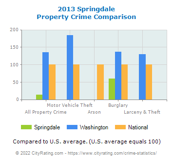 Springdale Property Crime vs. State and National Comparison