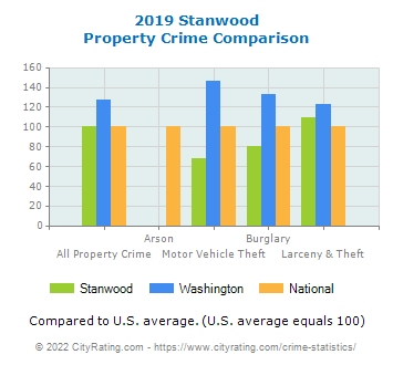 Stanwood Property Crime vs. State and National Comparison