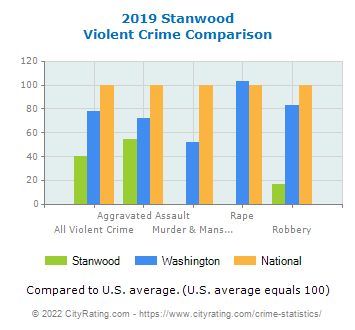 Stanwood Violent Crime vs. State and National Comparison