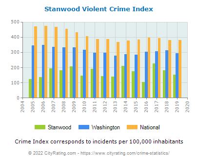 Stanwood Violent Crime vs. State and National Per Capita