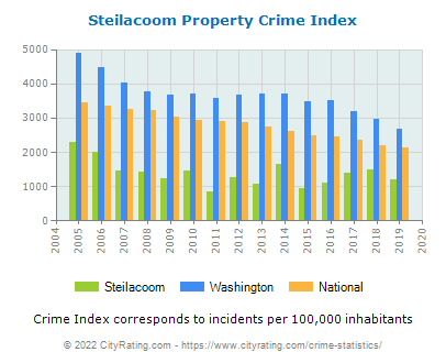 Steilacoom Property Crime vs. State and National Per Capita