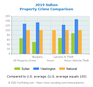 Sultan Property Crime vs. State and National Comparison