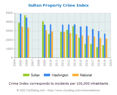 Sultan Property Crime vs. State and National Per Capita