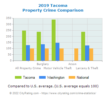 Tacoma Property Crime vs. State and National Comparison