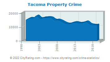 Tacoma Property Crime