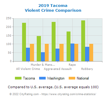 Tacoma Violent Crime vs. State and National Comparison