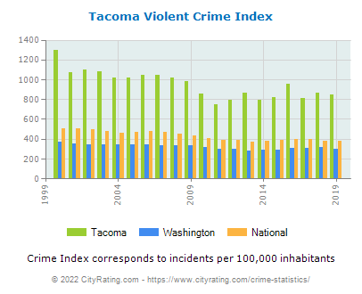 Tacoma Violent Crime vs. State and National Per Capita