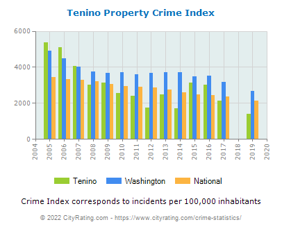 Tenino Property Crime vs. State and National Per Capita