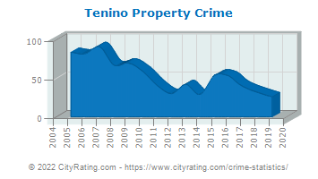 Tenino Property Crime