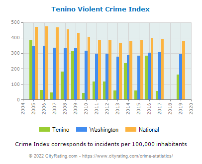 Tenino Violent Crime vs. State and National Per Capita
