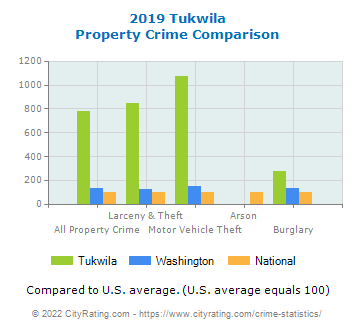Tukwila Property Crime vs. State and National Comparison