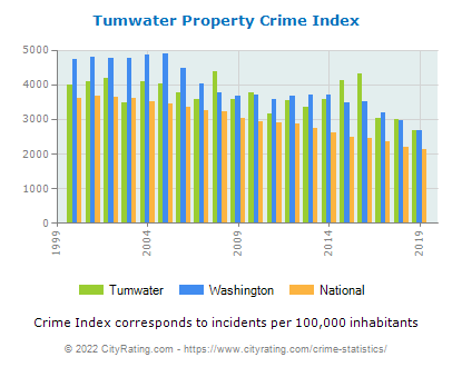 Tumwater Property Crime vs. State and National Per Capita
