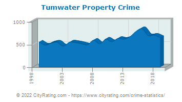 Tumwater Property Crime
