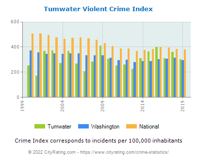 Tumwater Violent Crime vs. State and National Per Capita
