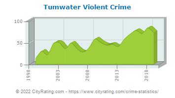 Tumwater Violent Crime