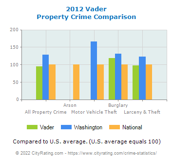 Vader Property Crime vs. State and National Comparison