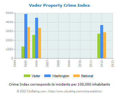 Vader Property Crime vs. State and National Per Capita