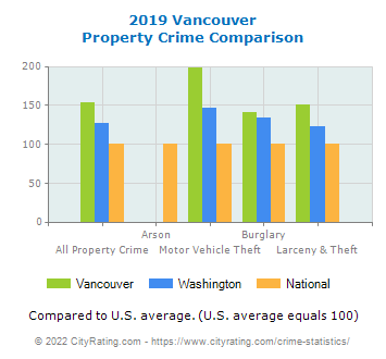 Vancouver Property Crime vs. State and National Comparison