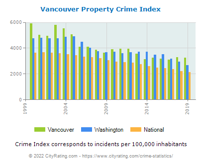 Vancouver Property Crime vs. State and National Per Capita