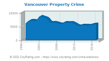 Vancouver Property Crime
