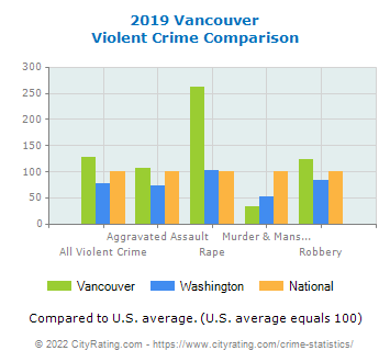 Vancouver Violent Crime vs. State and National Comparison