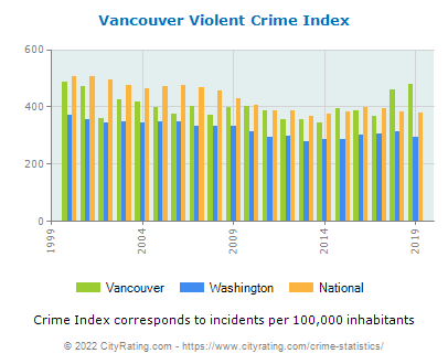 Vancouver Violent Crime vs. State and National Per Capita