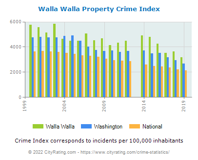 Walla Walla Property Crime vs. State and National Per Capita