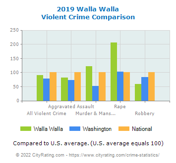 Walla Walla Violent Crime vs. State and National Comparison