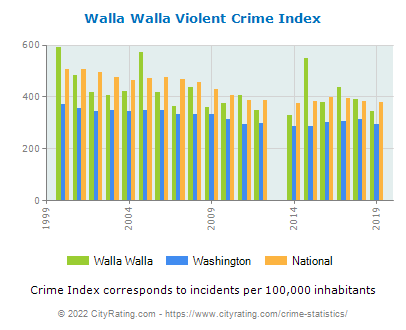 Walla Walla Violent Crime vs. State and National Per Capita