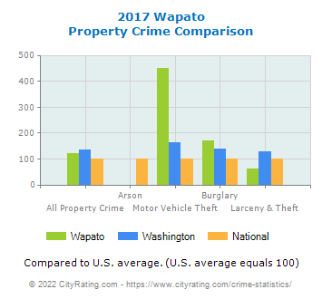 Wapato Property Crime vs. State and National Comparison