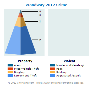 Woodway Crime 2012