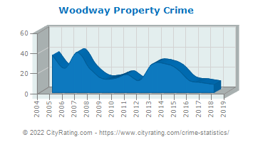 Woodway Property Crime