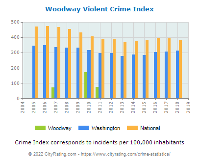 Woodway Violent Crime vs. State and National Per Capita