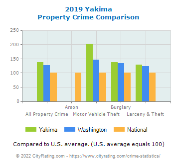 Yakima Property Crime vs. State and National Comparison