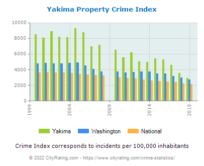 Yakima Property Crime vs. State and National Per Capita