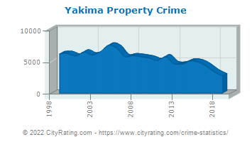 Yakima Property Crime