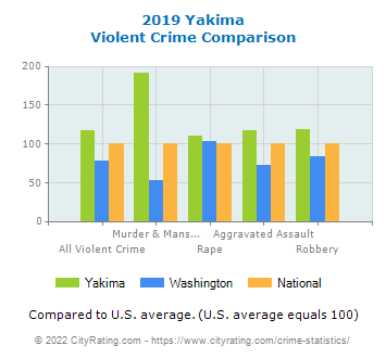 Yakima Violent Crime vs. State and National Comparison