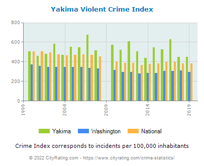 Yakima Violent Crime vs. State and National Per Capita