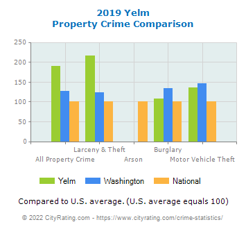 Yelm Property Crime vs. State and National Comparison