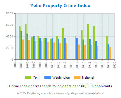 Yelm Property Crime vs. State and National Per Capita