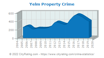 Yelm Property Crime
