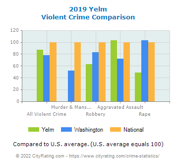 Yelm Violent Crime vs. State and National Comparison
