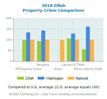 Zillah Property Crime vs. State and National Comparison