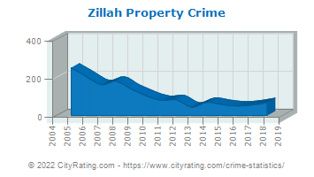 Zillah Property Crime